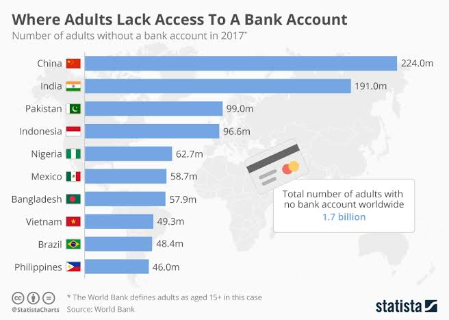 Infographics about Bank Account