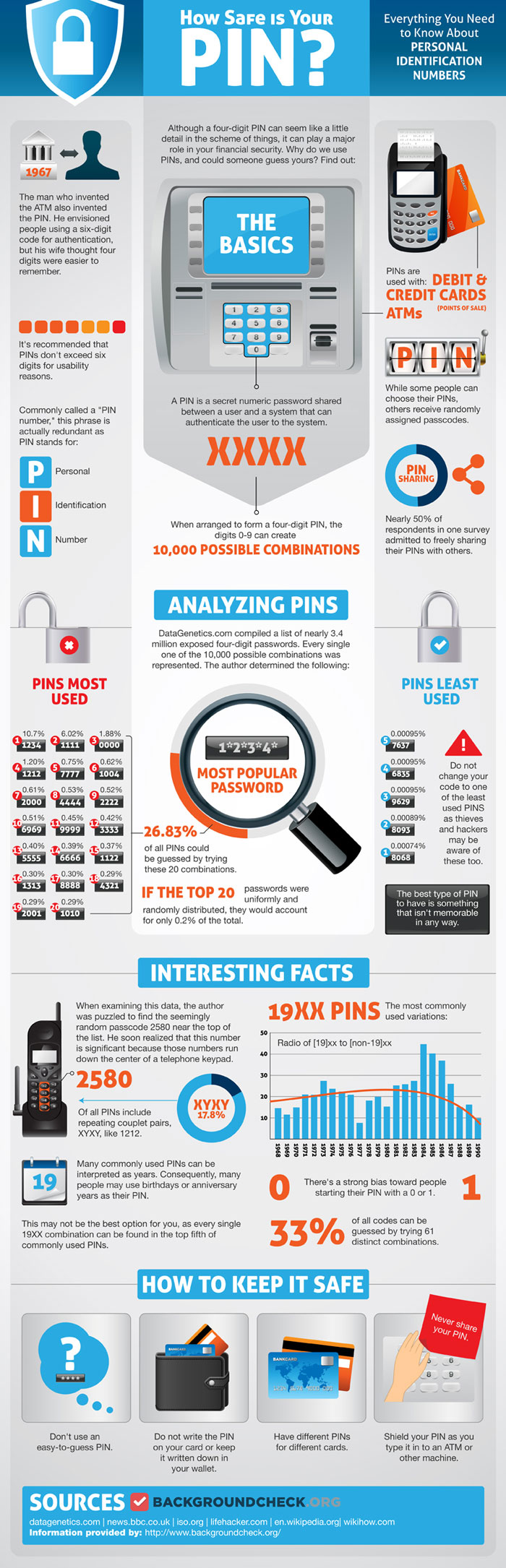 Infographics about ATM PIN Number