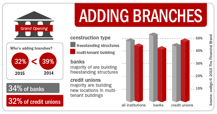 Infographics about Bank Branches