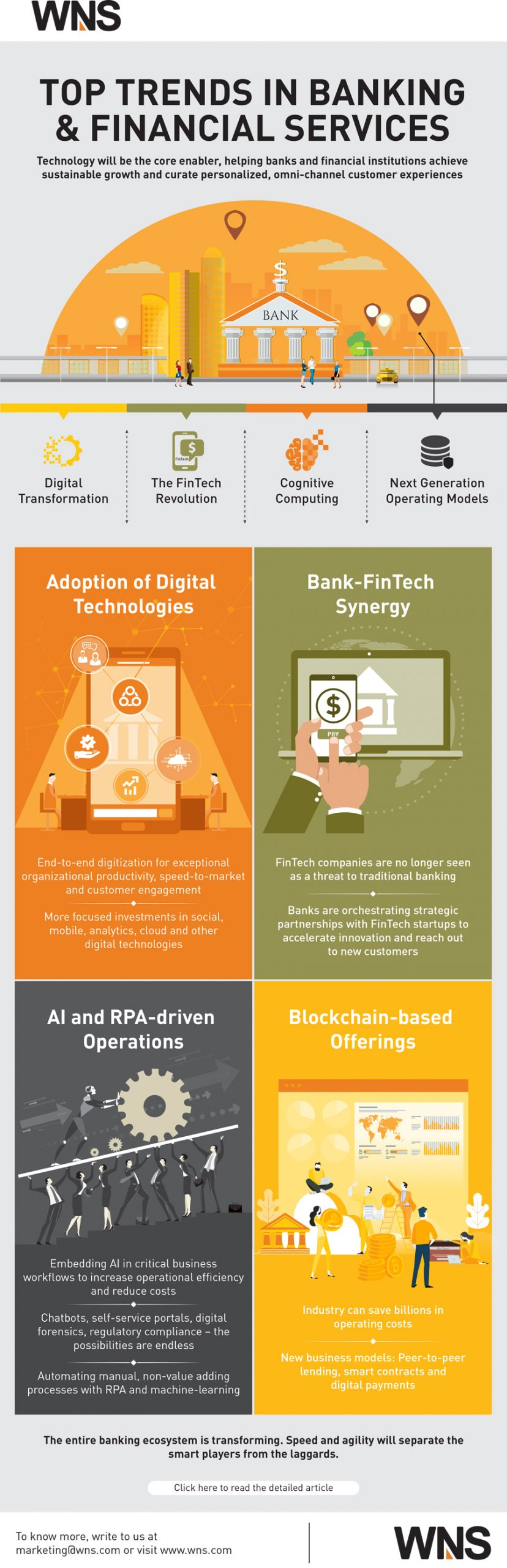 Infographics about Bank and Banking Services