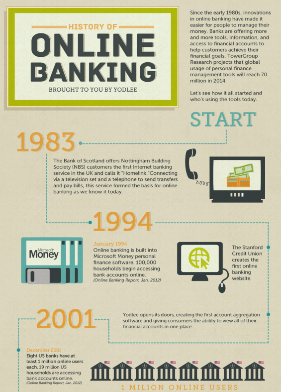 Infographics about Internet Banking