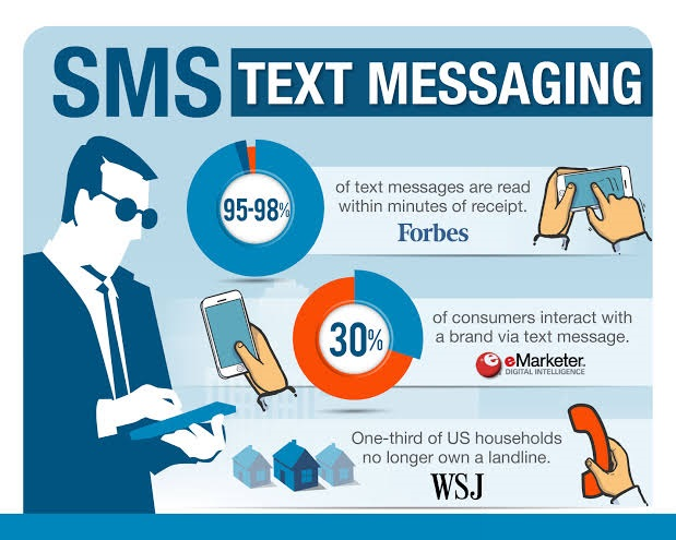 Infographics About SMS