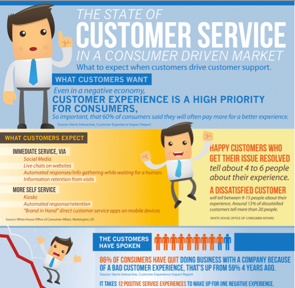 Infographics about Customer Care