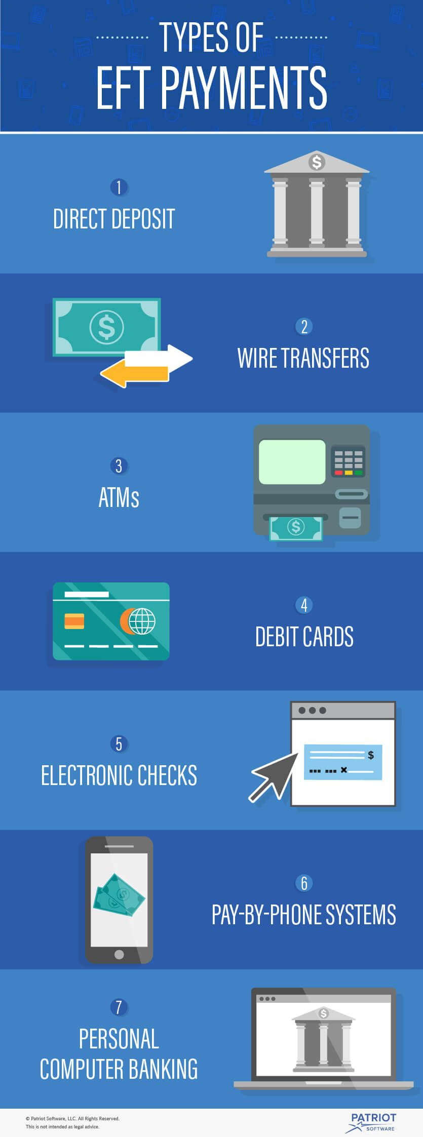 Infographics about Electronic Funds Transfer