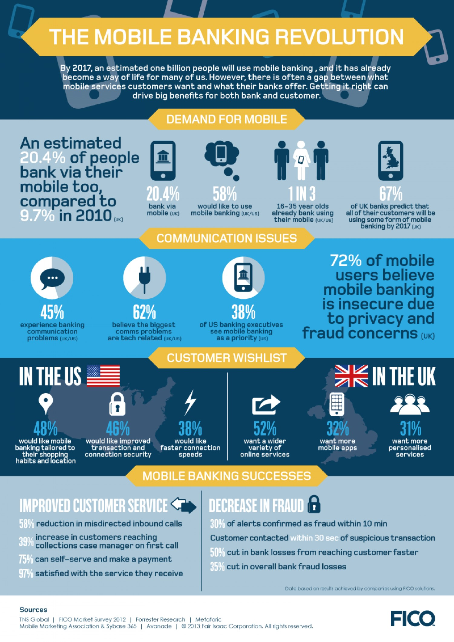 Infographics about Mobile Banking